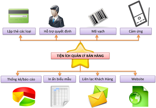 http://congtylaptrinhdidong.vn/wp-content/uploads/2017/07/ung-dung-quan-ly-ban-hang.png